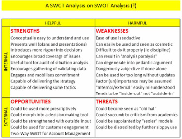 A SWOT Analysis On SWOT Analysis  Example Swot Analysis Paper